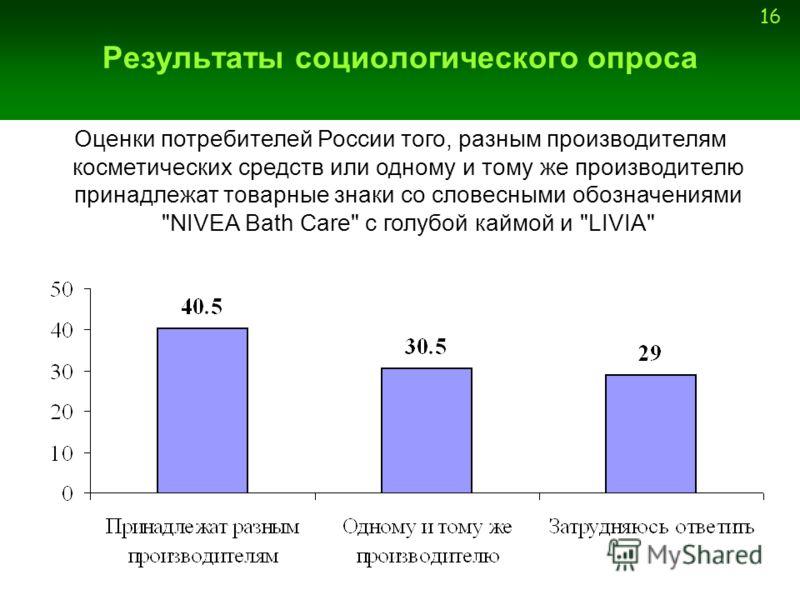 16 Результаты социологического опроса Оценки потребителей России того, разным производителям косметических средств или одному и тому же производителю принадлежат товарные знаки со словесными обозначениями NIVEA Bath Care c голубой каймой и LIVIA