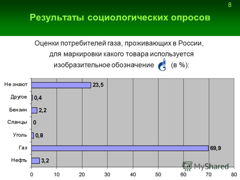 8 Результаты социологических опросов Оценки потребителей газа, проживающих в России, для маркировки какого товара используется изобразительное обозначение (в %):