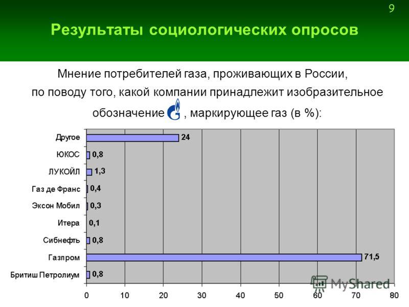 9 Результаты социологических опросов Мнение потребителей газа, проживающих в России, по поводу того, какой компании принадлежит изобразительное обозначение, маркирующее газ (в %):