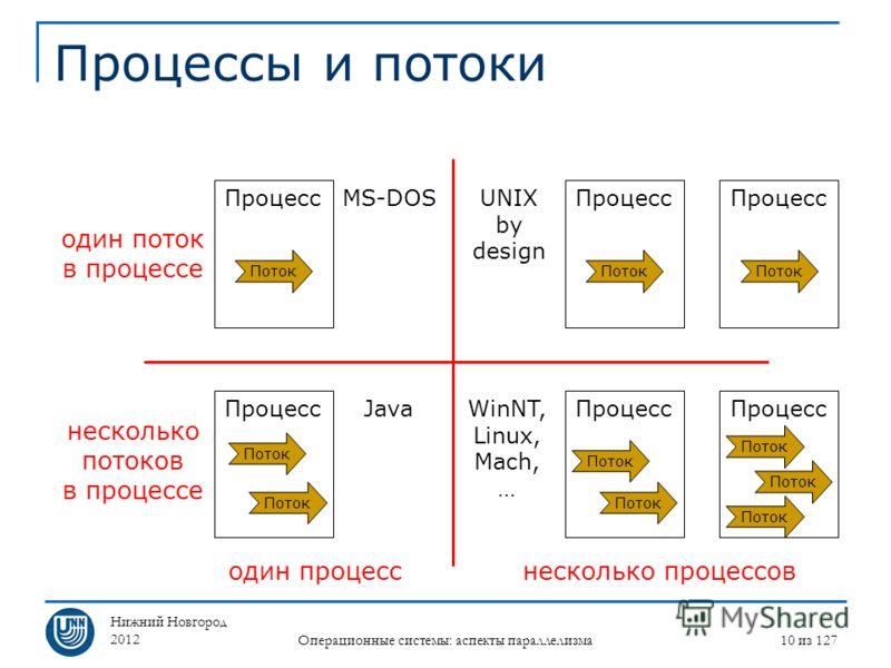 Нижний Новгород 2012 Операционные системы: аспекты параллелизма 10 из 127 Процессы и потоки Процесс Поток Процесс Поток Процесс Поток Процесс Поток Процесс Поток Процесс Поток один поток в процессе несколько потоков в процессе один процесснесколько п