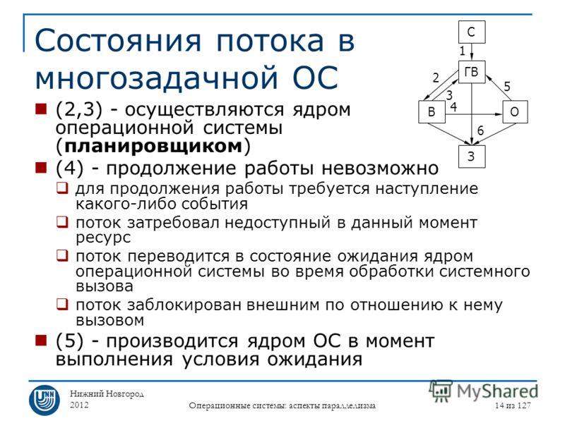 Нижний Новгород 2012 Операционные системы: аспекты параллелизма 14 из 127 Состояния потока в многозадачной ОС (2,3) - осуществляются ядром операционной системы (планировщиком) (4) - продолжение работы невозможно для продолжения работы требуется насту