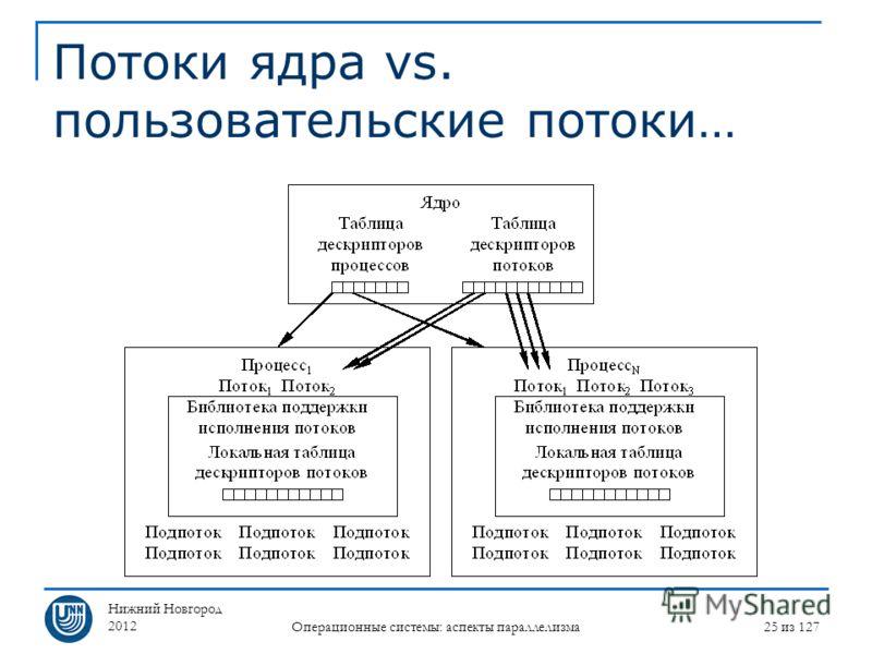 Нижний Новгород 2012 Операционные системы: аспекты параллелизма 25 из 127 Потоки ядра vs. пользовательские потоки…