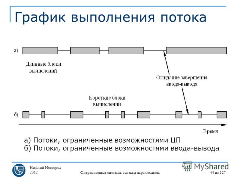 Нижний Новгород 2012 Операционные системы: аспекты параллелизма 44 из 127 График выполнения потока а) Потоки, ограниченные возможностями ЦП б) Потоки, ограниченные возможностями ввода-вывода