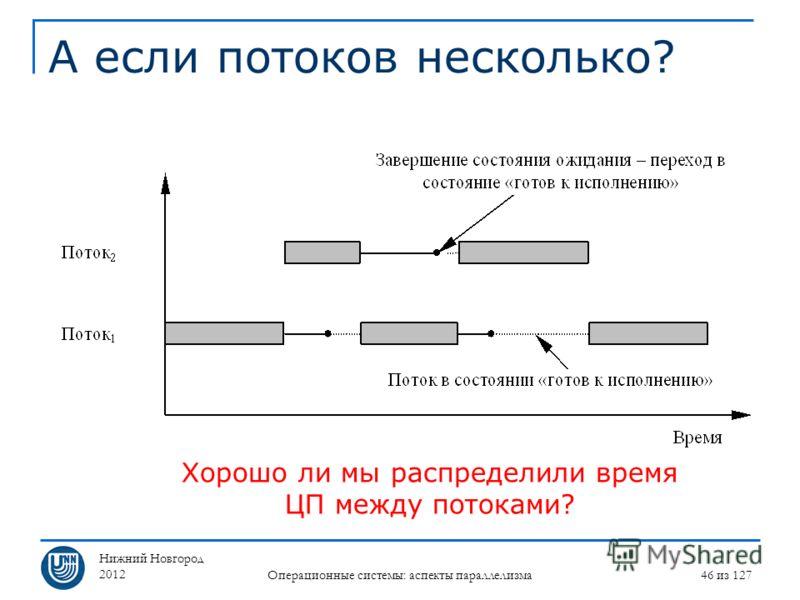 Нижний Новгород 2012 Операционные системы: аспекты параллелизма 46 из 127 А если потоков несколько? Хорошо ли мы распределили время ЦП между потоками?