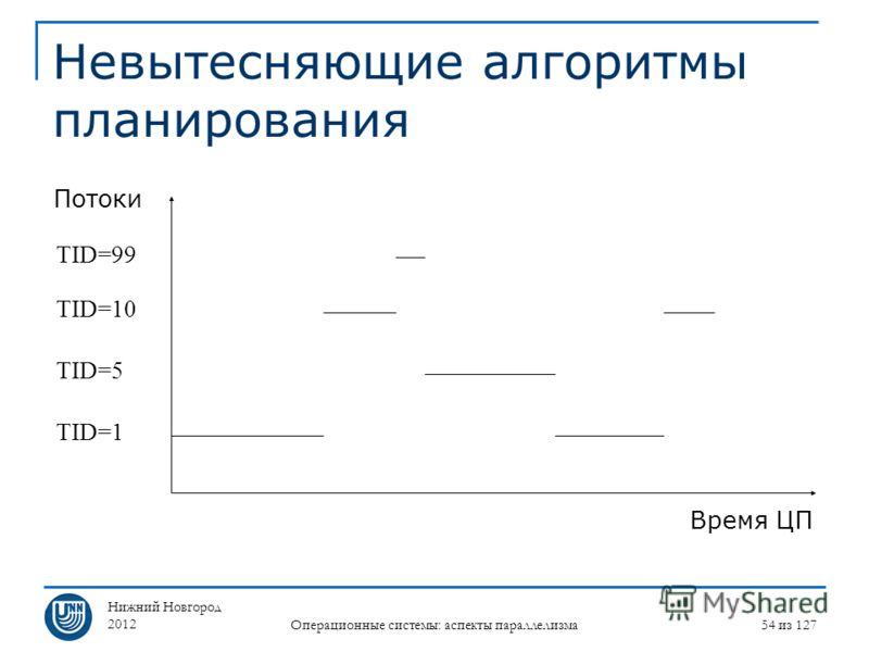 Нижний Новгород 2012 Операционные системы: аспекты параллелизма 54 из 127 Невытесняющие алгоритмы планирования Потоки Время ЦП TID=1 TID=5 TID=10 TID=99