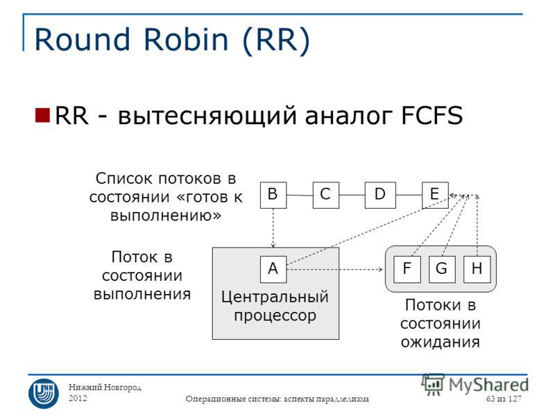 Нижний Новгород 2012 Операционные системы: аспекты параллелизма 63 из 127 Round Robin (RR) RR - вытесняющий аналог FCFS Центральный процессор B Список потоков в состоянии «готов к выполнению» CDE HFG Потоки в состоянии ожидания A Поток в состоянии вы