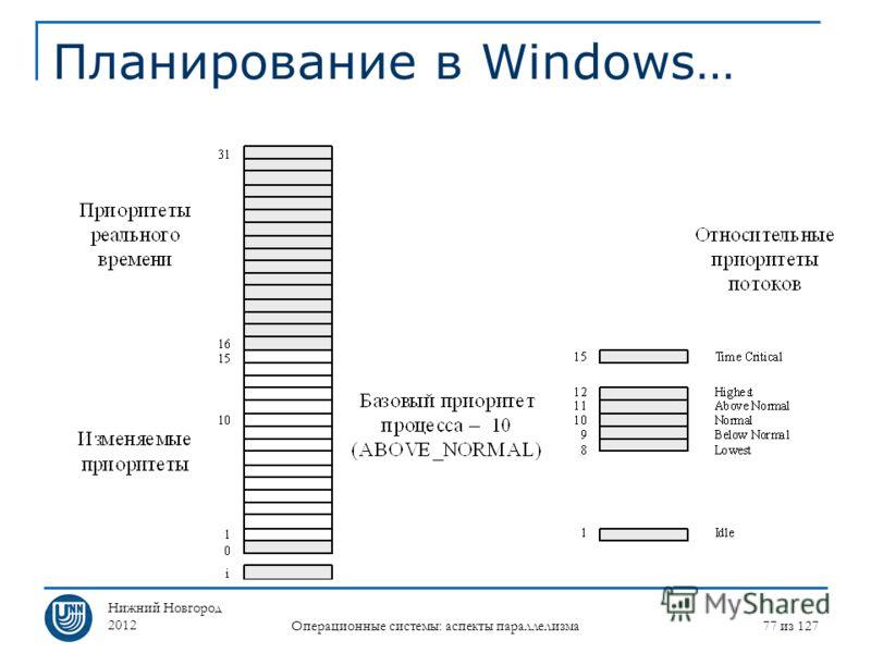 Нижний Новгород 2012 Операционные системы: аспекты параллелизма 77 из 127 Планирование в Windows…