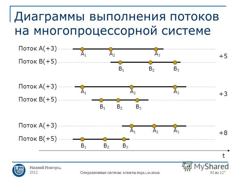 Нижний Новгород 2012 Операционные системы: аспекты параллелизма 85 из 127 Диаграммы выполнения потоков на многопроцессорной системе Поток A(+3) Поток B(+5) A1A1 A2A2 A3A3 B1B1 B2B2 B3B3 A1A1 A2A2 A3A3 B1B1 B2B2 B3B3 A1A1 A2A2 A3A3 B1B1 B2B2 B3B3 t По
