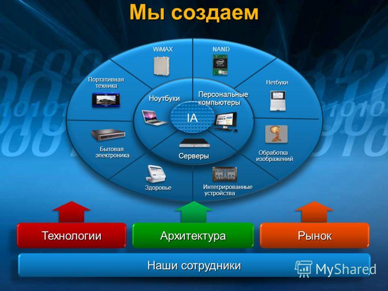 Нетбуки NAND Интегрированные устройства устройства Здоровье Портативнаятехника Бытоваяэлектроника WiMAX Мы создаем Серверы ТехнологииТехнологииАрхитектураАрхитектураРынокРынок Наши сотрудники IA Обработкаизображений Персональныекомпьютеры Ноутбуки