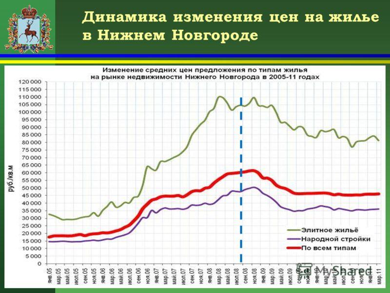 Динамика изменения цен на жилье в Нижнем Новгороде