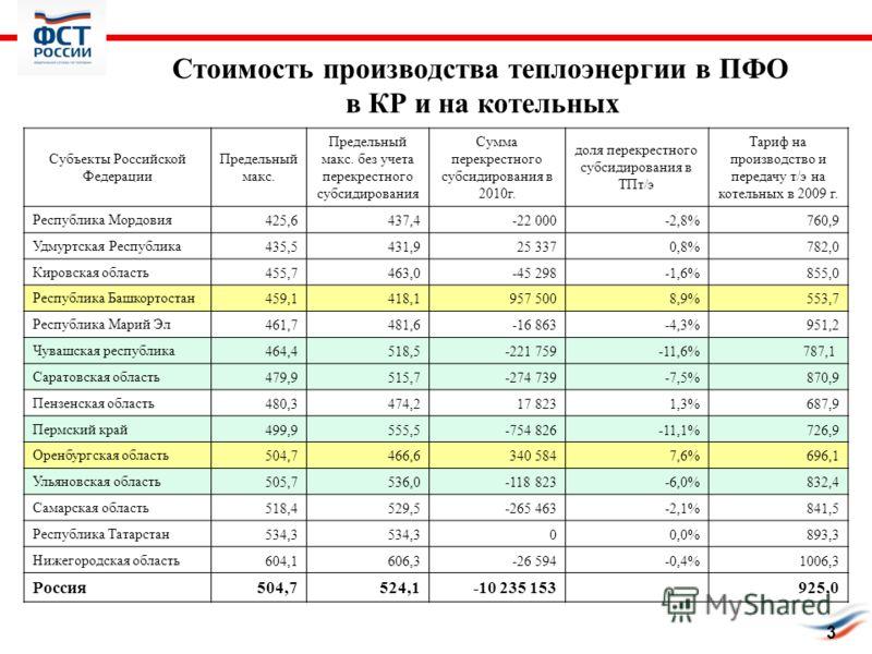 Стоимость производства теплоэнергии в ПФО в КР и на котельных 3 Субъекты Российской Федерации Предельный макс. Предельный макс. без учета перекрестного субсидирования Сумма перекрестного субсидирования в 2010г. доля перекрестного субсидирования в ТПт