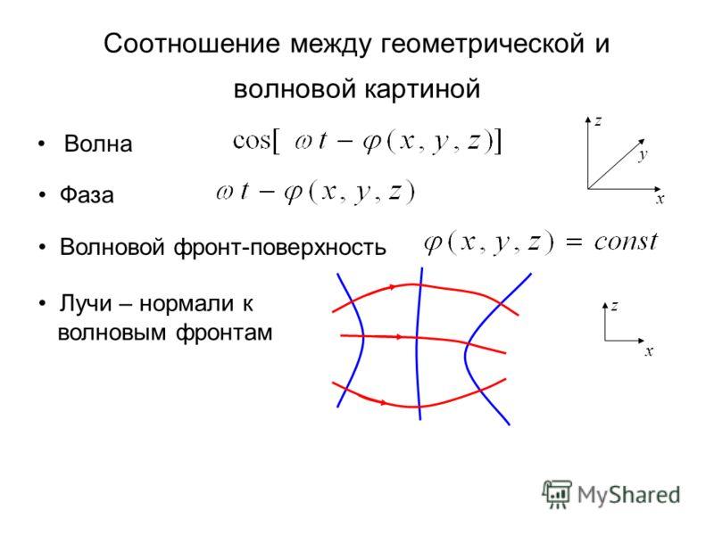 Соотношение между геометрической и волновой картиной Волна Лучи – нормали к волновым фронтам Фаза Волновой фронт-поверхность x y z x z