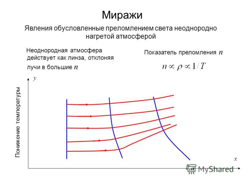 Явления обусловленные преломлением света неоднородно нагретой атмосферой Неоднородная атмосфера действует как линза, отклоняя лучи в большие n Понижение температуры y x Миражи Показатель преломления n