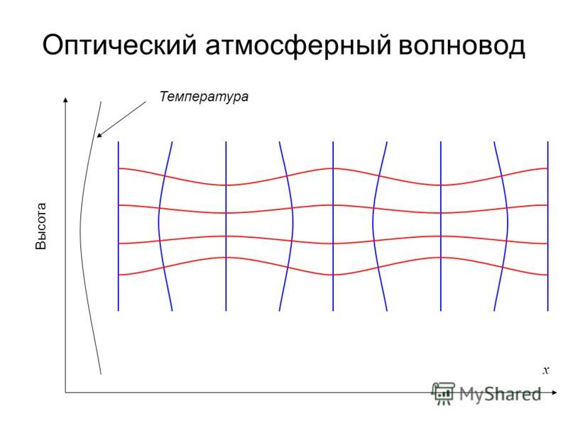 Оптический атмосферный волновод Высота x Температура