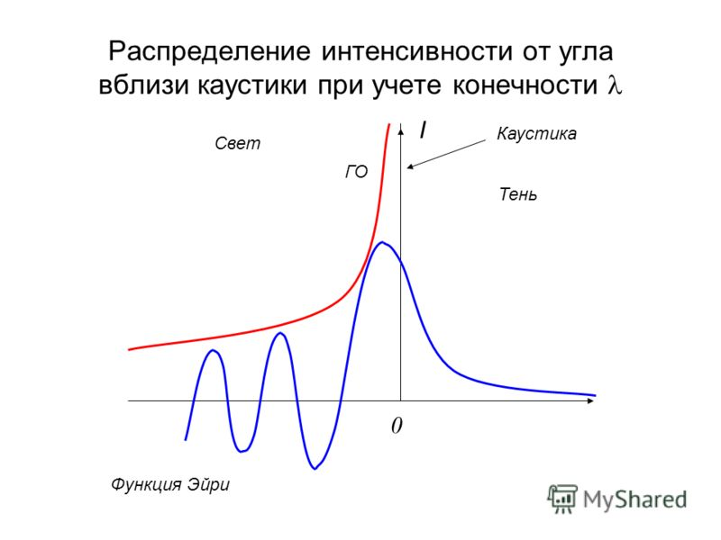 Распределение интенсивности от угла вблизи каустики при учете конечности I Каустика 0 Свет Тень ГО Функция Эйри