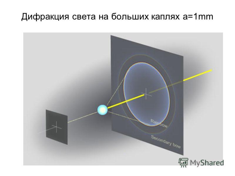 Дифракция света на больших каплях a=1mm