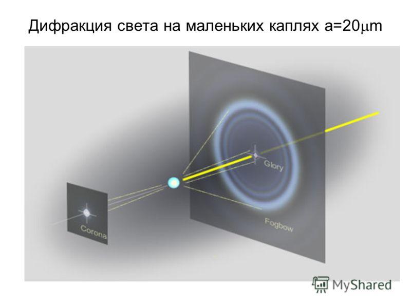 Дифракция света на маленьких каплях a=20 m
