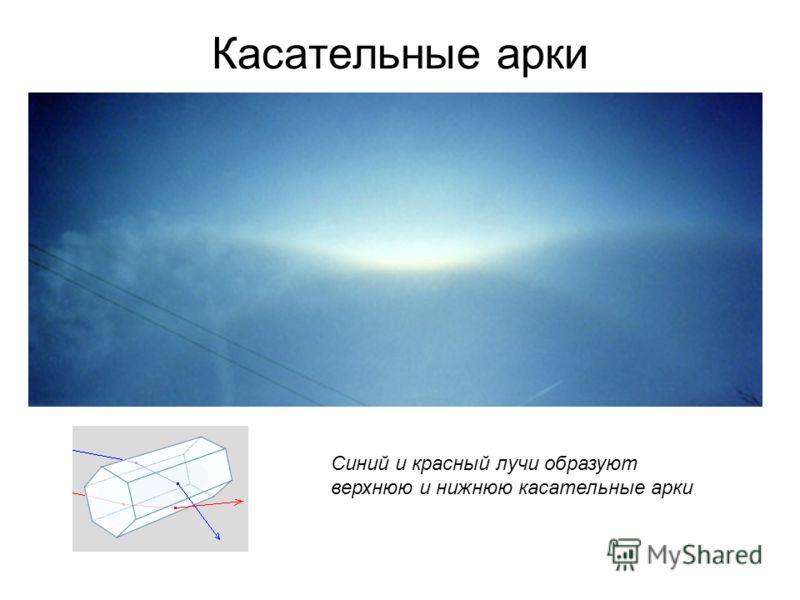 Касательные арки Синий и красный лучи образуют верхнюю и нижнюю касательные арки