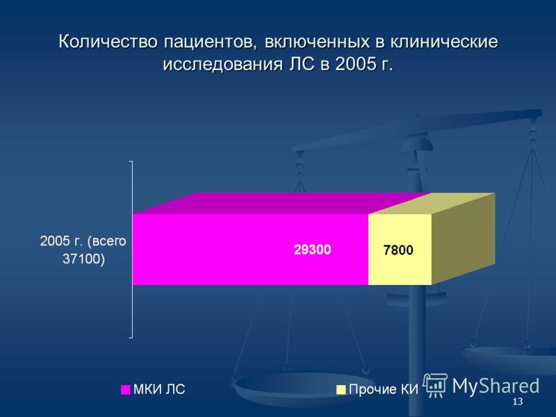 13 Количество пациентов, включенных в клинические исследования ЛС в 2005 г.
