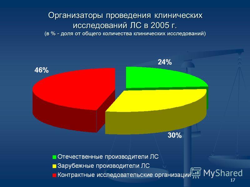 17 Организаторы проведения клинических исследований ЛС в 2005 г. (в % - доля от общего количества клинических исследований)