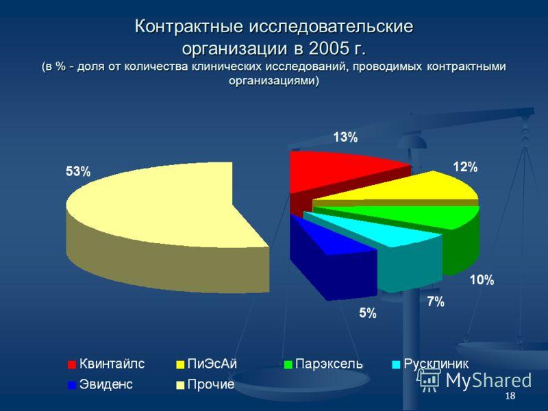 18 Контрактные исследовательские организации в 2005 г. (в % - доля от количества клинических исследований, проводимых контрактными организациями)