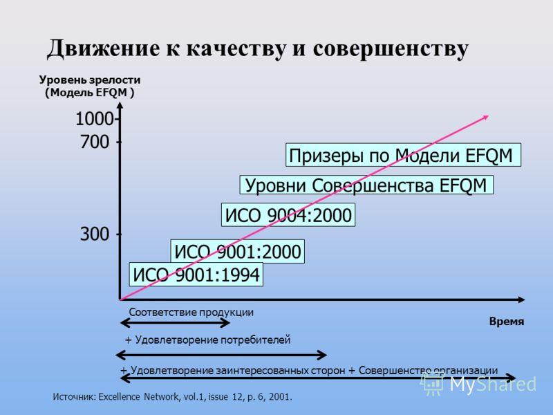 Движение к качеству и совершенству Уровень зрелости (Модель EFQM ) 1000- 700 - Призеры по Модели EFQM Уровни Совершенства EFQM ИСО 9004:2000 ИСО 9001:2000 ИСО 9001:1994 Время 300 - Соответствие продукции + Удовлетворение потребителей + Удовлетворение