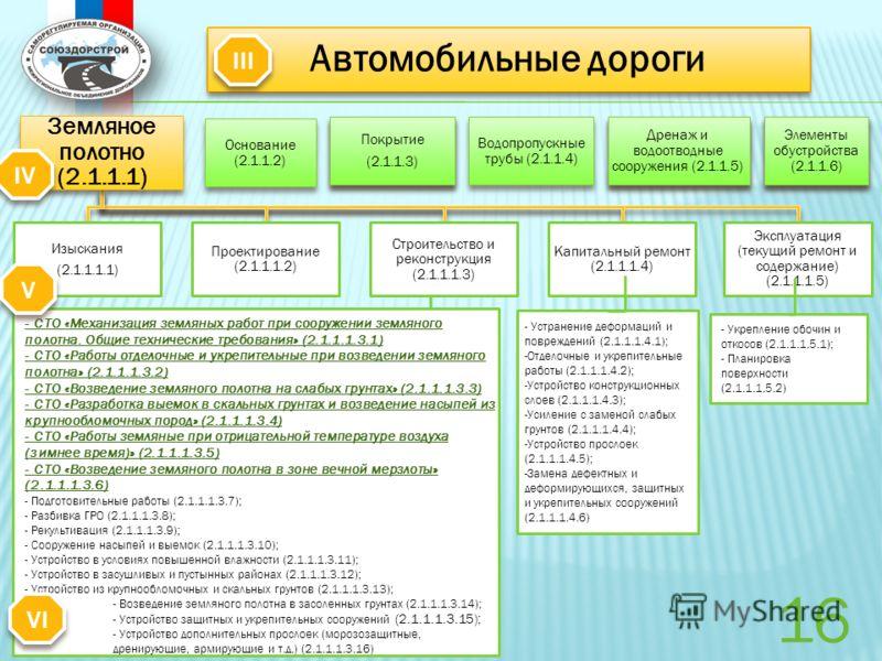 Земляное полотно (2.1.1.1) Изыскания (2.1.1.1.1) Проектирование (2.1.1.1.2) Строительство и реконструкция (2.1.1.1.3) Капитальный ремонт (2.1.1.1.4) Эксплуатация (текущий ремонт и содержание) (2.1.1.1.5) Основание (2.1.1.2) Покрытие (2.1.1.3) Покрыти