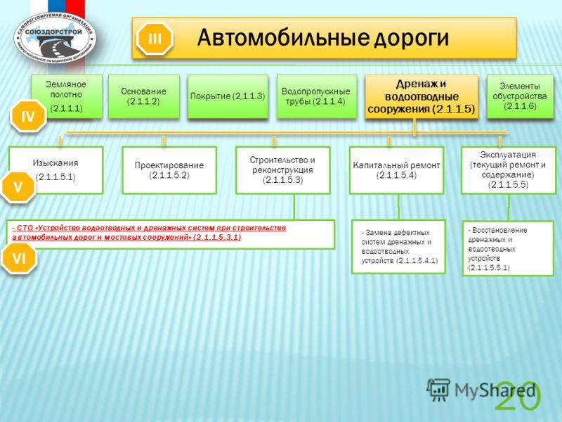 Изыскания (2.1.1.5.1) Проектирование (2.1.1.5.2) Строительство и реконструкция (2.1.1.5.3) Капитальный ремонт (2.1.1.5.4) Эксплуатация (текущий ремонт и содержание) (2.1.1.5.5) Основание (2.1.1.2) Покрытие (2.1.1.3) Водопропускные трубы (2.1.1.4) Дре