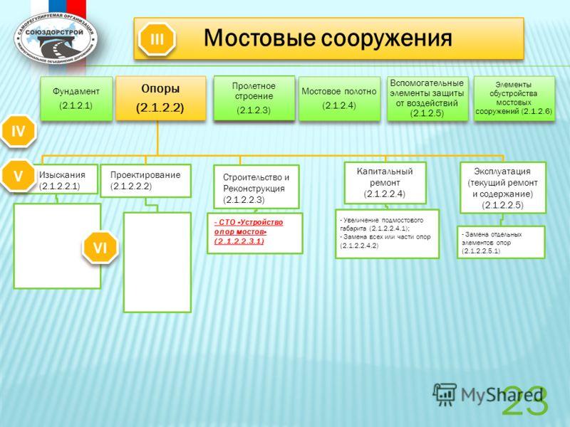 Мостовые сооружения Капитальный ремонт (2.1.2.2.4) Эксплуатация (текущий ремонт и содержание) (2.1.2.2.5) - СТО «Устройство опор мостов» (2.1.2.2.3.1) - Увеличение подмостового габарита (2.1.2.2.4.1); - Замена всех или части опор (2.1.2.2.4.2) - Заме