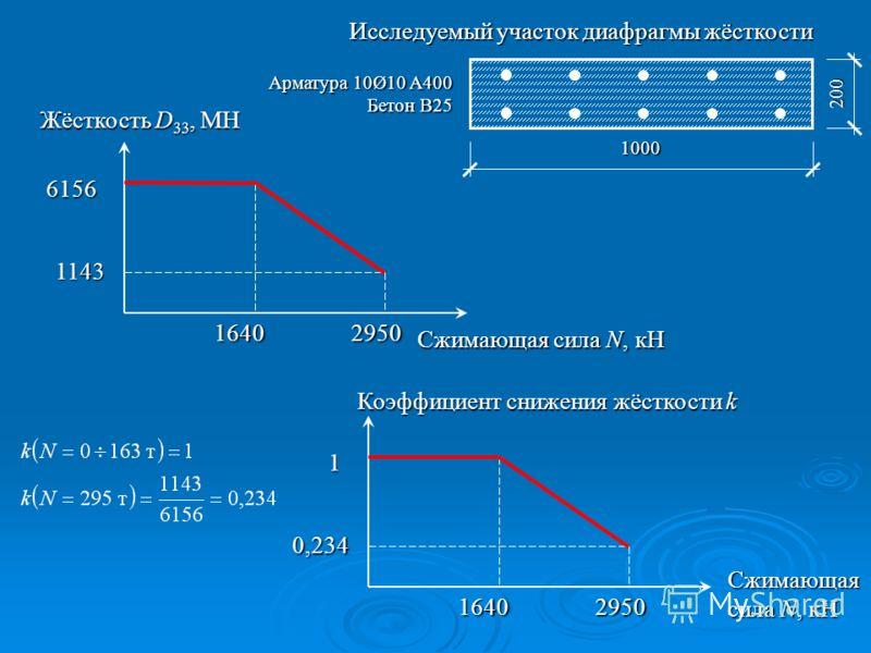 1000 200 Арматура 10Ø10 A400 Бетон B25 Исследуемый участок диафрагмы жёсткости Коэффициент снижения жёсткости k 1 Сжимающая сила N, кН 16402950 0,234 Жёсткость D 33, МН 6156 Сжимающая сила N, кН 16402950 1143