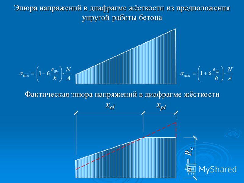 σ = R c x el x pl Эпюра напряжений в диафрагме жёсткости из предположения упругой работы бетона Фактическая эпюра напряжений в диафрагме жёсткости