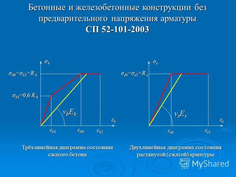 Бетонные и железобетонные конструкции без предварительного напряжения арматуры СП 52-101-2003 εsεsεsεs εs2εs2εs2εs2 εs0εs0εs0εs0 σsσsσsσs σ s0 =σ s2 =R s νsEsνsEsνsEsνsEs Двухлинейная диаграмма состояния растянутой (сжатой) арматуры εbεbεbεb ε b2 εb1