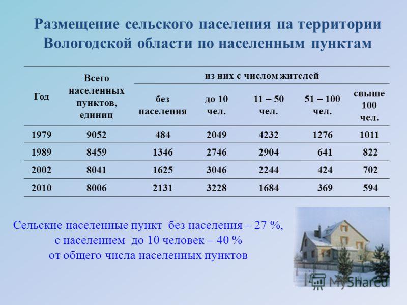 Размещение сельского населения на территории Вологодской области по населенным пунктам Год Всего населенных пунктов, единиц из них с числом жителей без населения до 10 чел. 11 – 50 чел. 51 – 100 чел. свыше 100 чел. 197990524842049423212761011 1989845