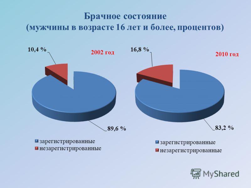 Брачное состояние (мужчины в возрасте 16 лет и более, процентов)