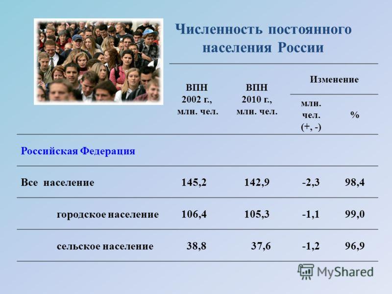 Численность постоянного населения России ВПН 2002 г., млн. чел. ВПН 2010 г., млн. чел. Изменение млн. чел. (+, -) % Российская Федерация Все население 145,2142,9-2,398,4 городское население 106,4105,3-1,199,0 сельское население 38,8 37,6-1,296,9