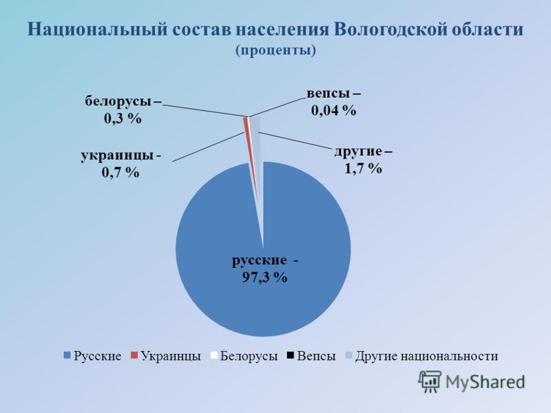 Национальный состав населения Вологодской области (проценты)