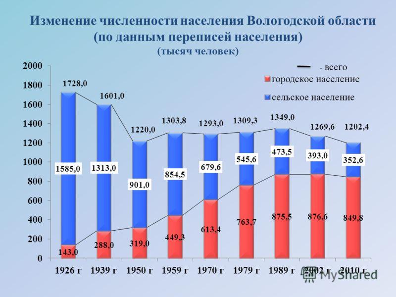 Изменение численности населения Вологодской области (по данным переписей населения) (тысяч человек)