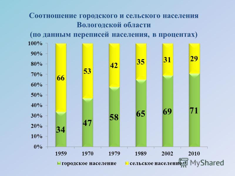 Соотношение городского и сельского населения Вологодской области (по данным переписей населения, в процентах)