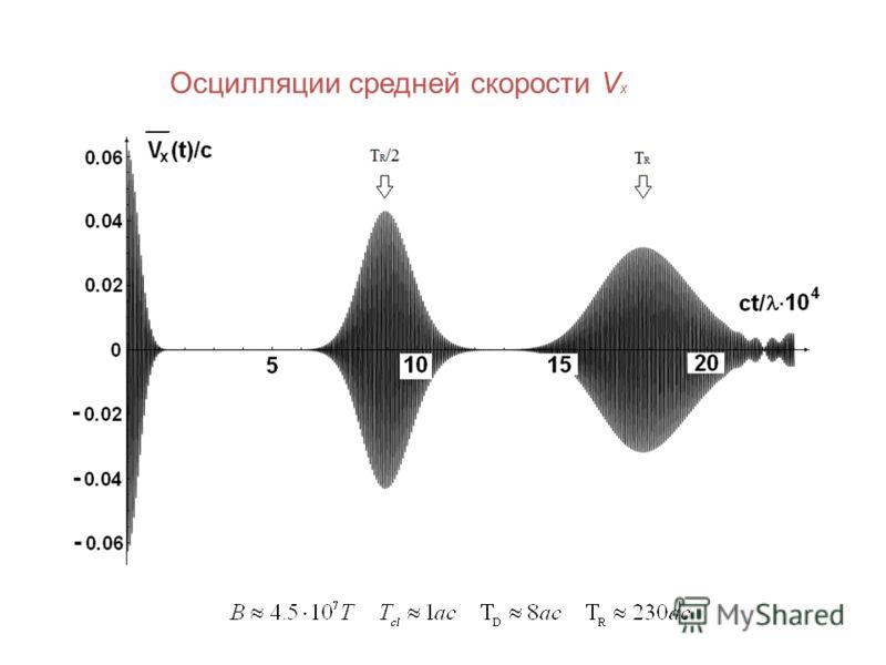 Осцилляции средней скорости V x