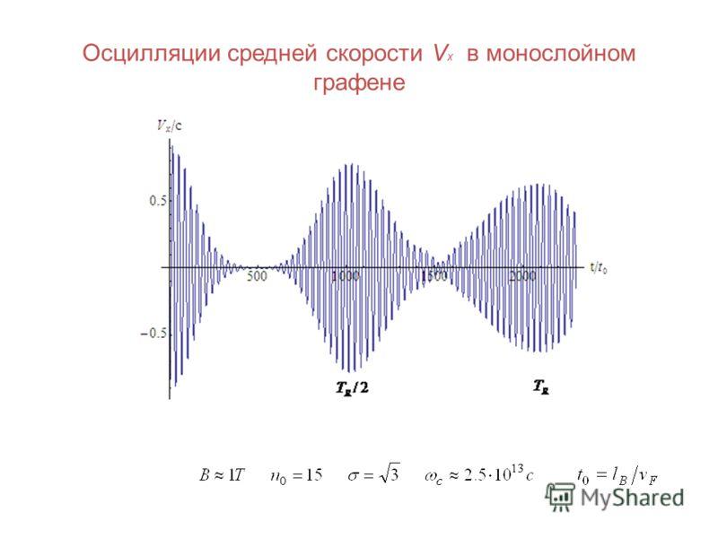 Осцилляции средней скорости V x в монослойном графене
