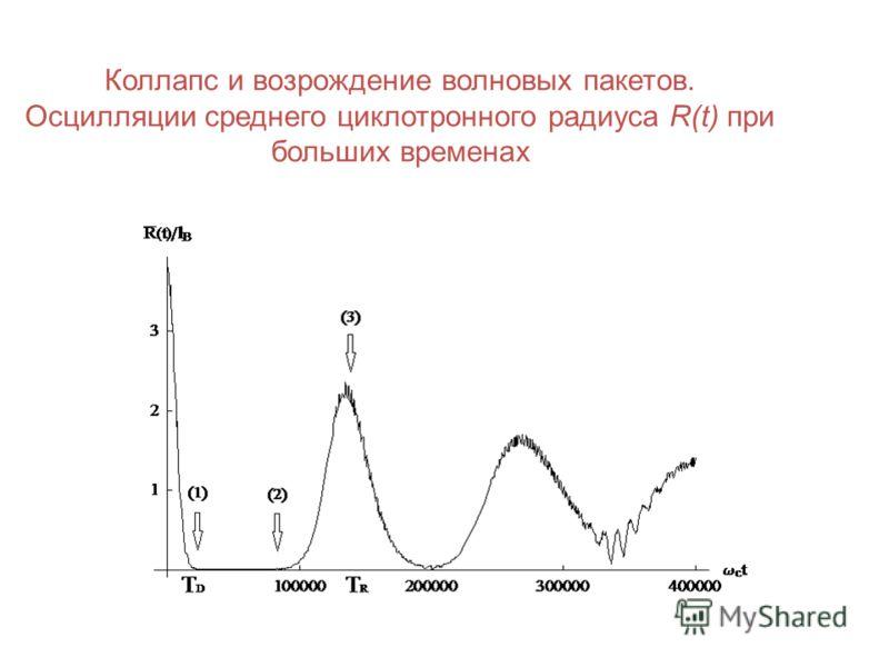 Коллапс и возрождение волновых пакетов. Осцилляции среднего циклотронного радиуса R(t) при больших временах