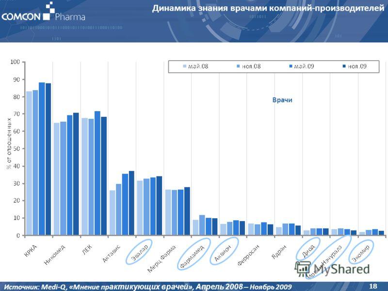 Динамика знания врачами компаний-производителей 18 Источник: Medi-Q, «Мнение пр актикующих врачей », Апрель 2008 – Ноябрь 2009 Врачи