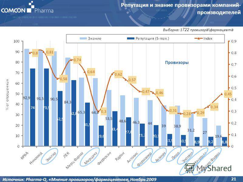 Репутация и знание провизорами компаний- производителей 21 Источник: Pharma-Q, «Мнение провизоров/фармацевтов», Ноябрь 2009 Выборка: 1 722 провизор а \фармацевт а Провизоры