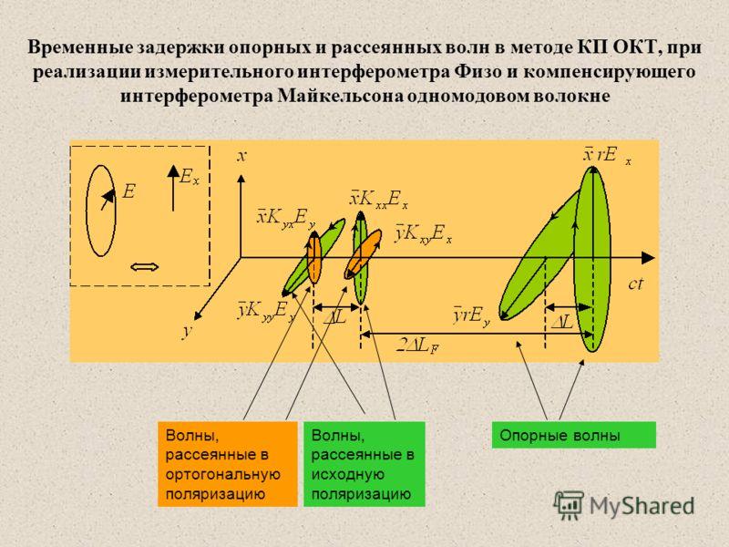 Временные задержки опорных и рассеянных волн в методе КП ОКТ, при реализации измерительного интерферометра Физо и компенсирующего интерферометра Майкельсона одномодовом волокне Опорные волныВолны, рассеянные в исходную поляризацию Волны, рассеянные в