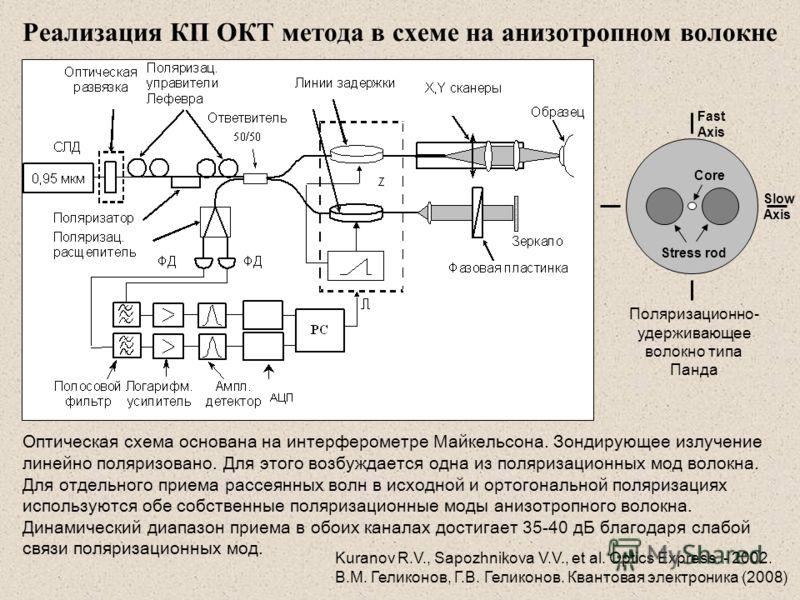 Реализация КП ОКТ метода в схеме на анизотропном волокне Оптическая схема основана на интерферометре Майкельсона. Зондирующее излучение линейно поляризовано. Для этого возбуждается одна из поляризационных мод волокна. Для отдельного приема рассеянных