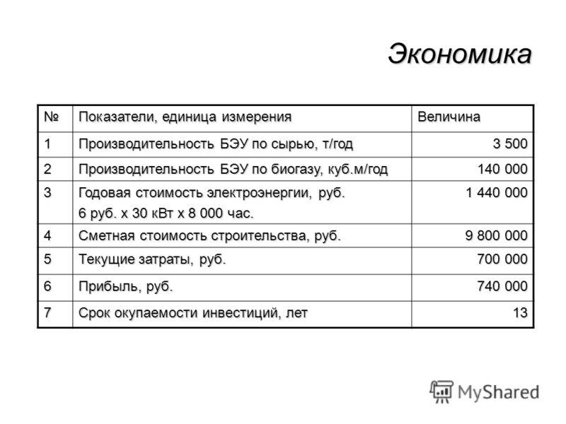 Экономика Показатели, единица измерения Величина 1 Производительность БЭУ по сырью, т/год 3 500 2 Производительность БЭУ по биогазу, куб.м/год 140 000 3 Годовая стоимость электроэнергии, руб. 6 руб. х 30 кВт х 8 000 час. 1 440 000 4 Сметная стоимость