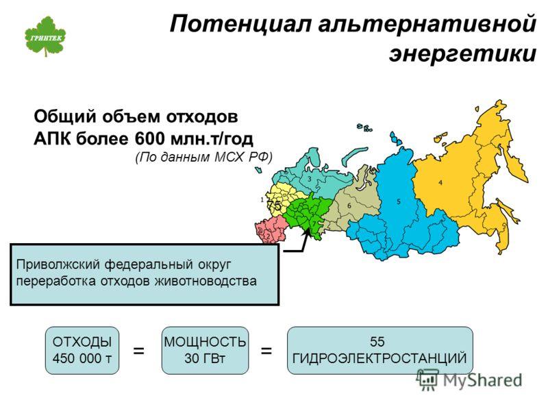 Потенциал альтернативной энергетики 5 ГИДРОЭЛЕКТРОСТАНЦИЙ ОТХОДЫ 450 000 т МОЩНОСТЬ 30 ГВт == Приволжский федеральный округ переработка отходов животноводства 75 Общий объем отходов АПК более 600 млн.т/год (По данным МСХ РФ)
