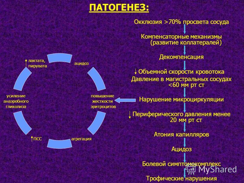 Окклюзия >70% просвета сосуда Компенсаторные механизмы (развитие коллатералей) Декомпенсация Объемной скорости кровотока Давление в магистральных сосудах