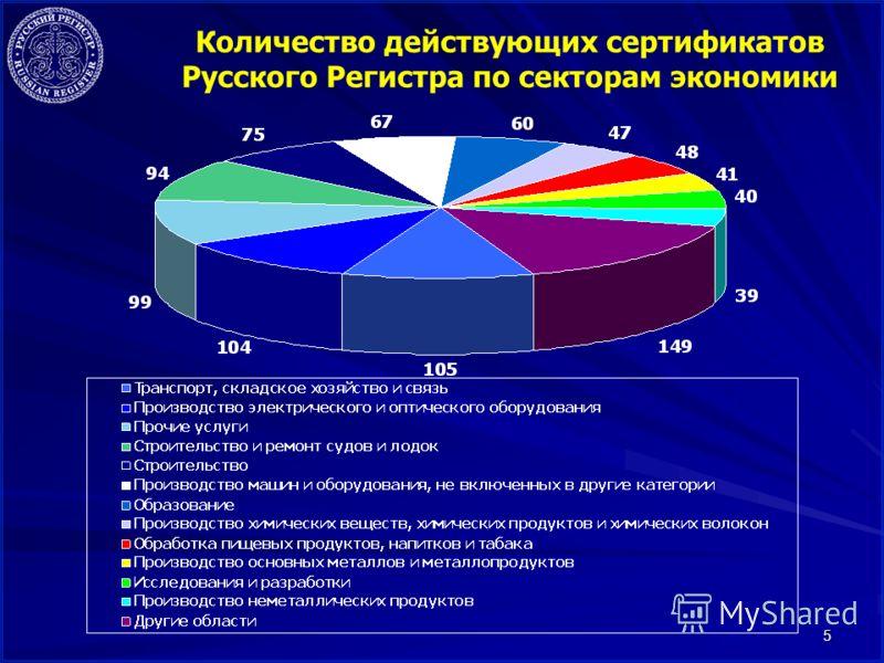 5 Количество действующих сертификатов Русского Регистра по секторам экономики