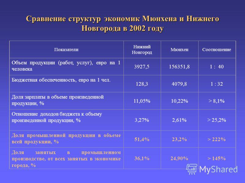 Сравнение структур экономик Мюнхена и Нижнего Новгорода в 2002 году Показатели Нижний Новгород МюнхенСоотношение Объем продукции (работ, услуг), евро на 1 человека 3927,5156351,81 : 40 Бюджетная обеспеченность, евро на 1 чел. 128,34079,81 : 32 Доля з